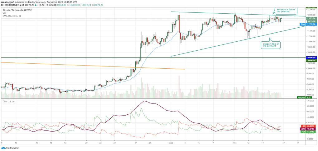 به جای خروج به سمت بالا اگر خرسها بتوانند نمودار را به زیر الگوی مثلث بکشانند، سقوط قیمت تا 10400 دلار محتمل خواهد بود. شکست این سطح حمایت هم یعنی کمبود خریداران در قیمتهای بالاتر و میتواند منجر به ایجاد یک قله کوتاه مدت شود.