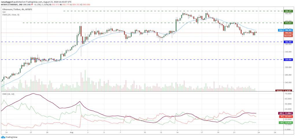 شیب رو به پایین نمودار EMA20 و بالا بودن شاخص (-DI) نسبت به (+DI) در نمودار 4 ساعته قیمتی نشان دهنده برتری در صف فروش توسط خرسهای بازار میباشد که در کوتاه مدت رخ میدهد.