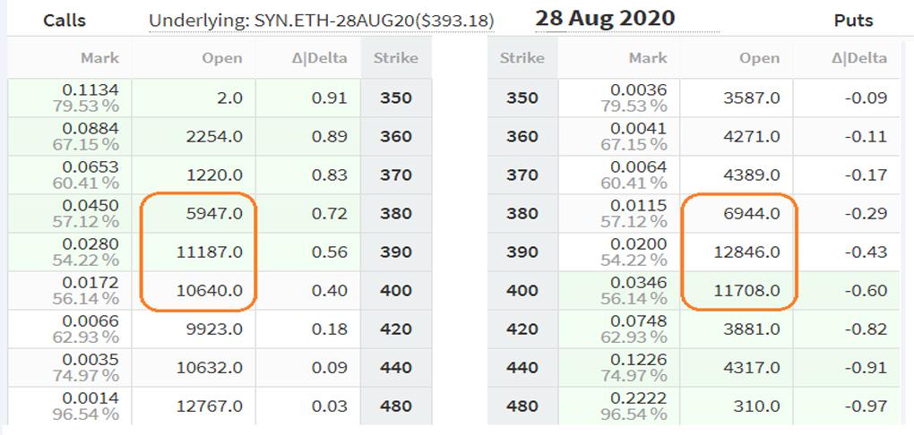 صرافی دریبیت (Deribit) در حال حاضر بیش از ۹۰ درصد سهم بازار را در اختیار دارد و به این دلیل، بازار اتر آن به دقت تحلیل خواهد شد.