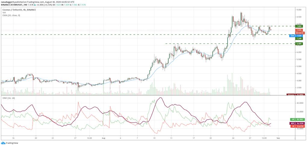 برخلاف این نظریه اگر نمودار قیمت از سطح 8 دلار بازگردد، خرسها بار دیگر تلاش خواهند کرد تا قیمت را زیر سطح حمایت 7.249 تثبیت کنند. اگر موفق شوند، سقوط تا سطح میانگین متحرک نمایی 20 روزه (6.69 دلار) محتمل خواهد شد.