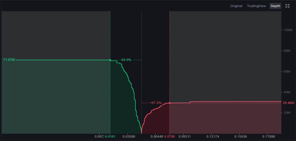 Depth : در این قسمت شما میتوانید تقابل حجمی خریداران و فروشندگان را بصورت لحظه ای روی نمودار مشاهده کنید که گزینه مطلوبی به جهت تصمیم گیری در معاملات و بررسی روند افزایشی یا کاهشی بازار می باشد.
