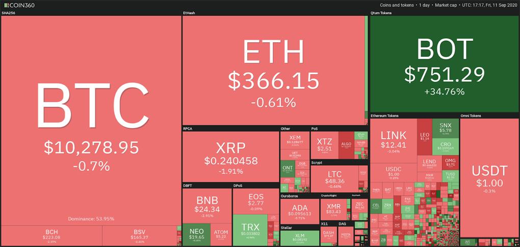 این اتفاق باعث شده تا توجه سرمایهگذاران به داراییهای دیگری مثل سهام، طلا و ارزهای دیجیتال جلب شود.
