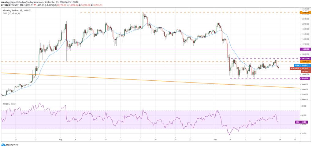 حال اگر نمودار قیمت به پایین بازگردد و به زیر حمایت 9835 دلار کشیده شود، این دیدگاه صعودی نقض خواهد شد.