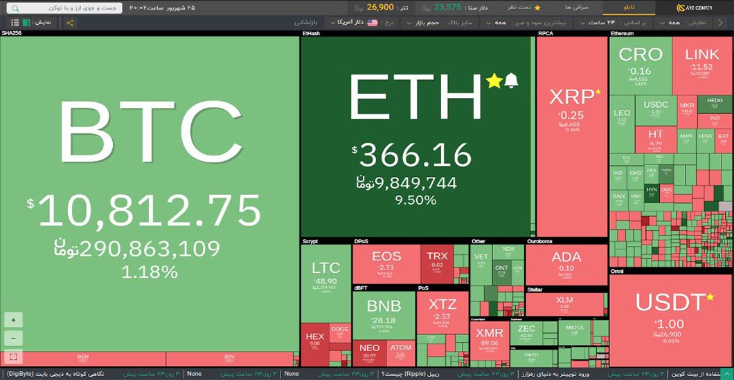 نمای کلی بازار ارزهای دیجیتال