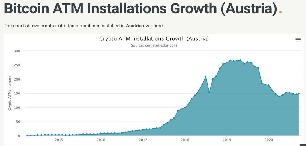 در کشور استرالیا نیز تعداد دستگاههای خودپرداز کاهش یافته است، این موضوع میتواند متاثر از قانونگذاریهای جدید کشور همسایه، آلمان باشد. در آلمان تنها 27 دستگاه خودپرداز بیتکوین وجود دارد.
