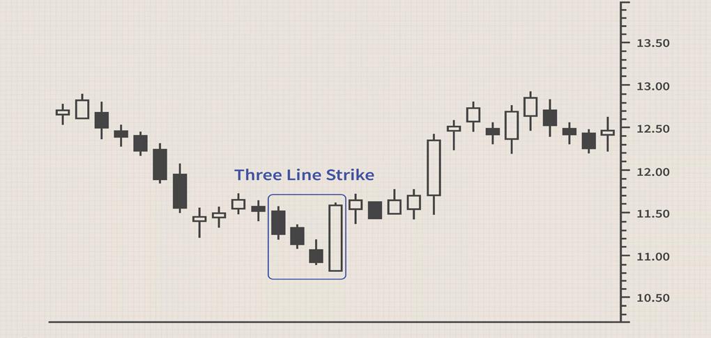 تقاطع سه خط گاوی الگوی بازگشتی است که سه شمع سیاه را در روند نزولی نشان میدهد. هر شمع قیمت پایینِ پایینتری دارد و در قیمت پایین خود بسته میشود. شمع چهارم پایینتر از همهی آنها بازگشایی میشود ولی دچار بازگشت شده و بالای شمع اول، بسته میشود. بولکوفسکی میگوید این بازگشت، قیمتهای بالاتر را با دقت ۸۴% پیشبینی میکند.