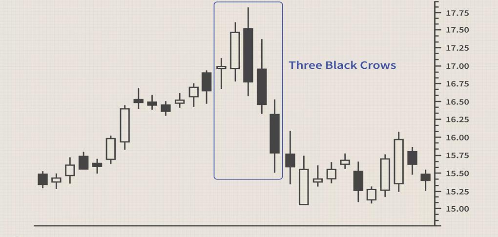 این الگو، آغاز بازگشت قیمت را در جایی نزدیک به قیمت بالایِ یک روند صعودی، پیشبینی میکند. این میلههای سیاه پایینترین کف را نشان میدهند و در قیمت پایینِ شمعها بسته میشوند. الگوی ۳ کلاغ کاهش را تا پایینترین قیمت کف پیشبینی میکند و احتمال یک روند نزولی بزرگمقیاس را نشان میدهد. خرسیترین حالت در قیمت بالای جدید (نقطهی A در نمودار) اتفاق میافتد. در این نقطه خریداران به دام میافتند. بولکوفسکی میگوید این الگو قیمتهای پایین را با دقت ۷۸% پیشبینی میکند.