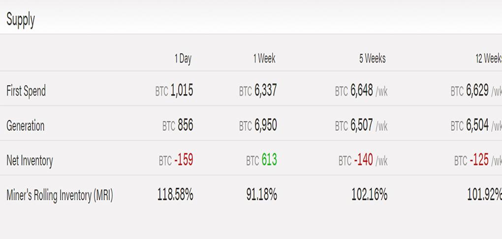 به گفته سایت نظارتی ByteTree، موجودی خالص ماینرهای بیتکوین در 12 هفته گذشته تقریبا 125 بیتکوین کاهش یافته است.