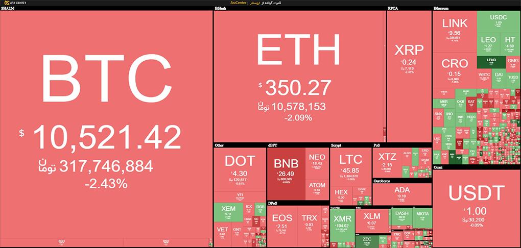 همه این اطلاعات نشان میدهند که بازار ارزهای دیجیتال به دست سرمایهگذاران بزرگتر که به خاطر نوسانات روزانه آشفته نمیشوند، افتاده است.