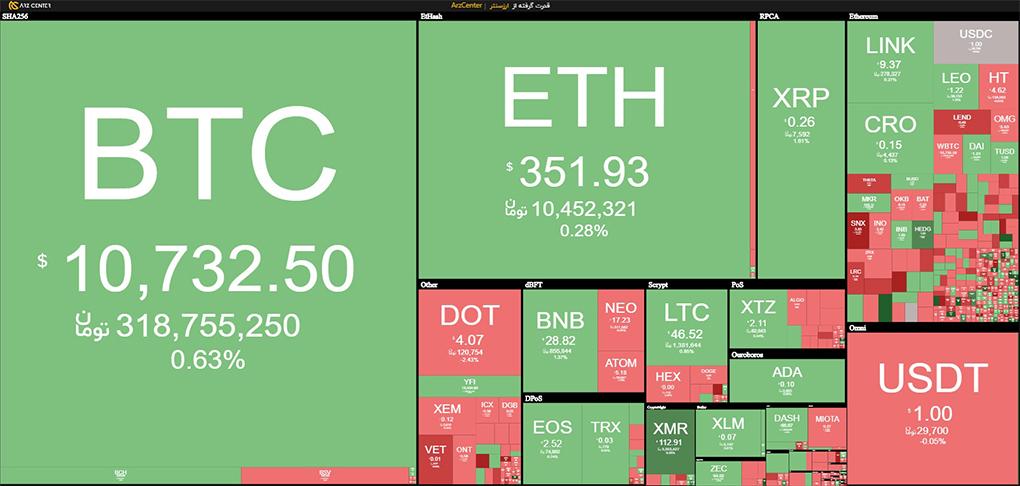 نمای کلی بازار ارزهای دیجیتال ارائه شدخ توسط تیم ارزسنتر