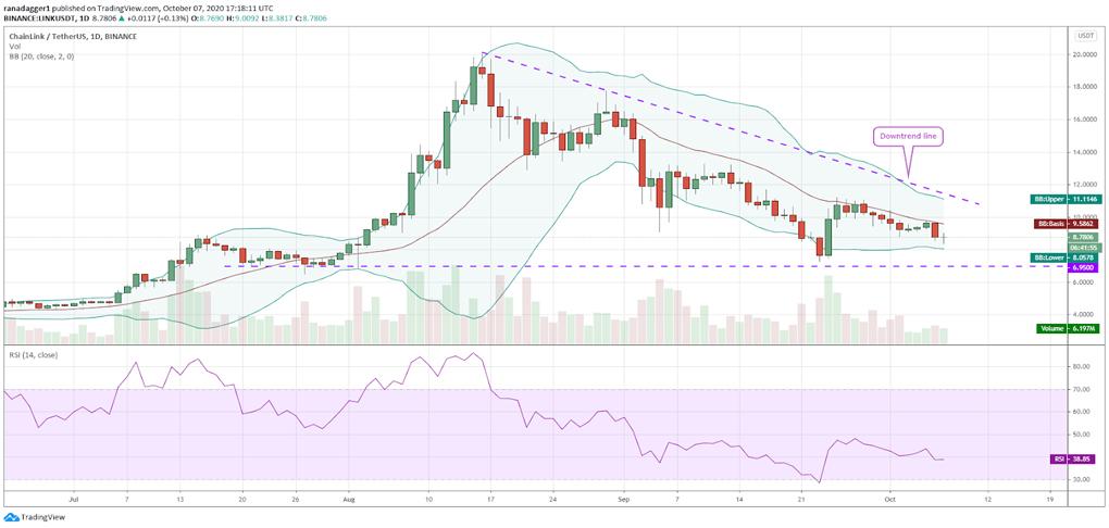 چینلینک (LINK) در روز ششم اکتبر از خط میانی بولینگر به پایین برگشت و این اتفاق باعث شده تا قیمت در باند پایینی بماند. در چند روز گذشته RSI در محدوده منفی بوده است و این یعنی خرسها برتری را در دست دارند.