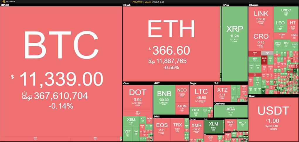 البته این منحصر به ارزهای دیجیتال نیست چون در بسیاری از انواع داراییها، این بازارهای مشتقات هستند که بازار نقدی (آزاد) را هدایت میکنند.