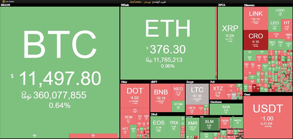 لیست کاملی از ارزهای دیجیتال و قیمت لحظه ای آنها در تابلوی قیمتی ارزسنتر