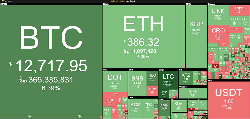 نمای کلی بازار و تابلوی قیمتی ارزهای دیجیتال