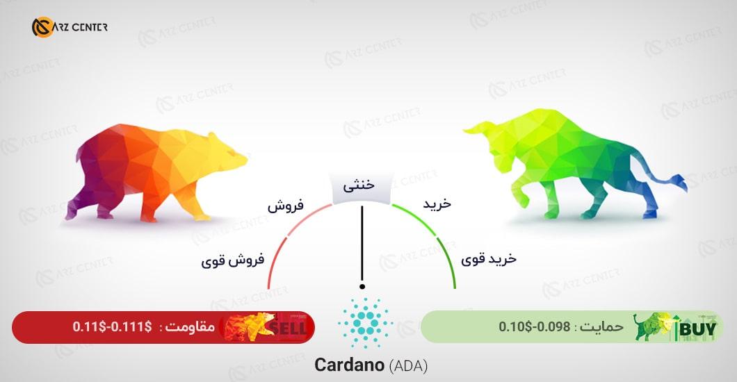 تحلیل تصویری تکنیکال قیمت کاردانو 22 اکتبر