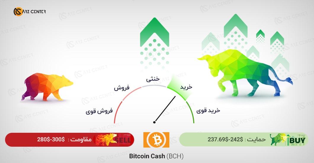 تحلیل تصویری تکنیکال قیمت بیت کوین کش 22 اکتبر