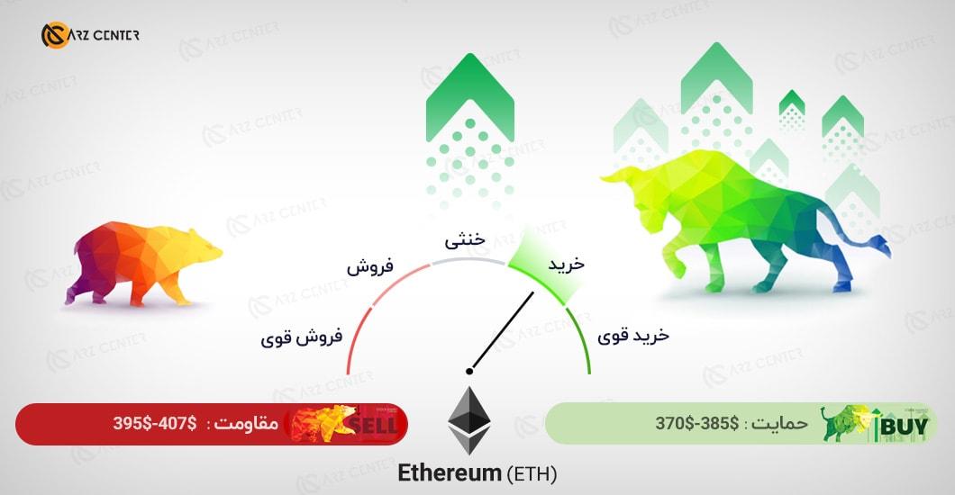 تحلیل تصویری تکنیکال قیمت اتریوم 22 اکتبر