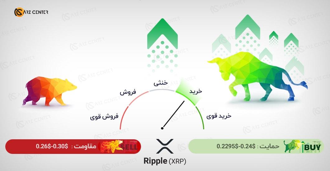 تحلیل تصویری تکنیکال قیمت ریپل 22 اکتبر