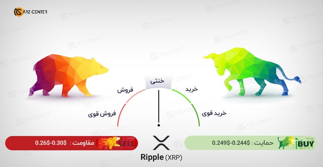 تحلیل تصویری تکنیکال قیمت ریپل 27 اکتبر