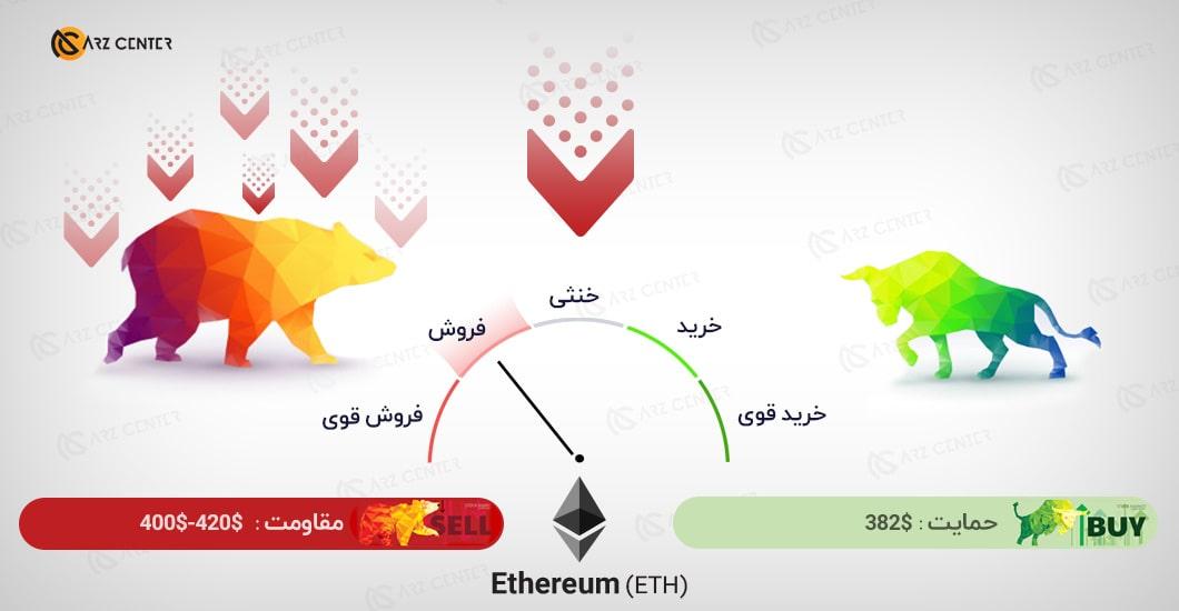 تحلیل تصویری تکنیکال قیمت اتریوم 30 اکتبر