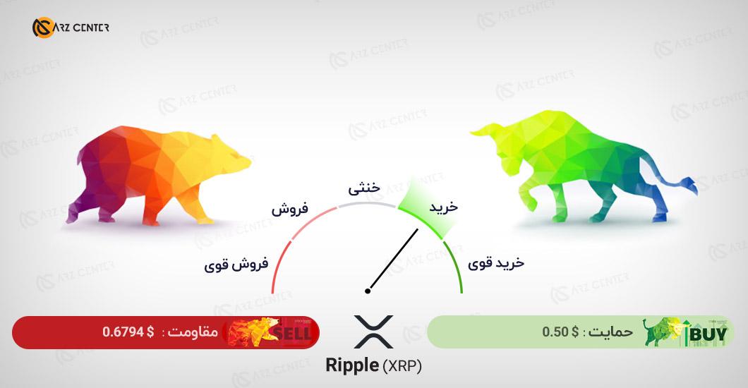 تحلیل تصویری تکنیکال قیمت ریپل 10 دسامبر (20 آذر) اختصاصی ارز سنتر