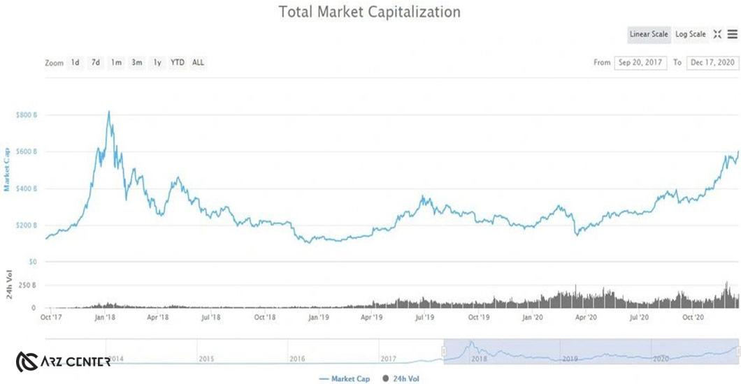 رشد متناوب ارزش کل بازار شکست رکورد ژانویه ۲۰۱۸