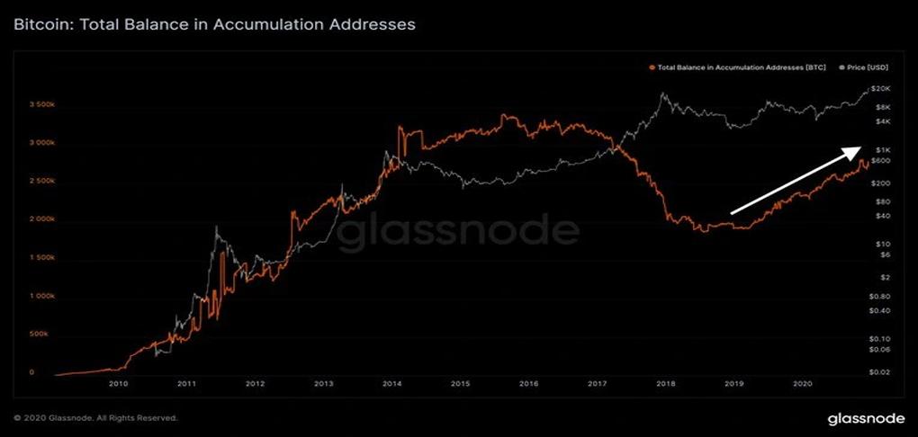 بیتکوینهای ذخیره شده در صرافیهای ارز های دیجیتال، از ابتدای سال تاکنون 20٪ کاهش یافته است.
