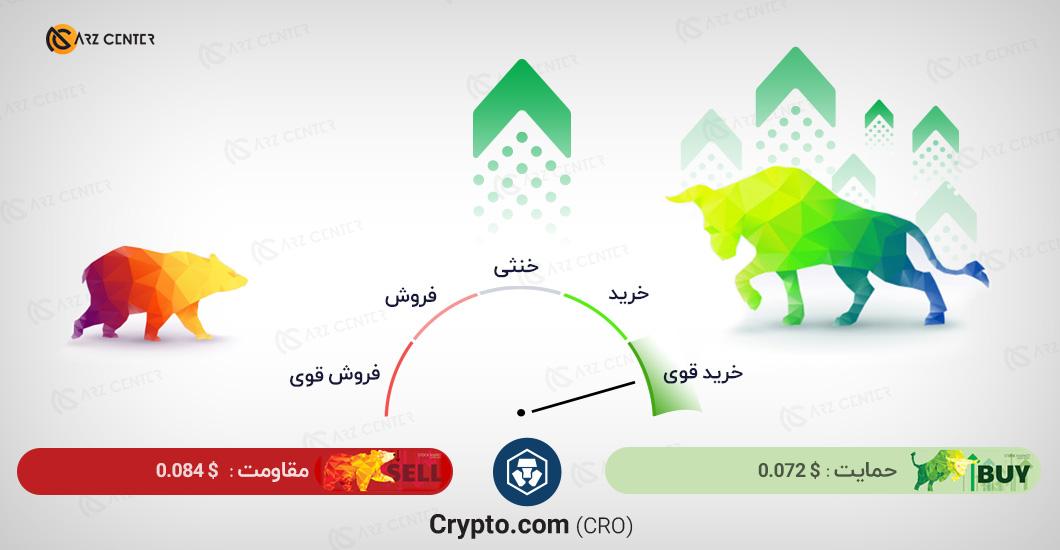 تحلیل تصویری تکنیکال قیمت کریپتو کوین 7 ژانویه (18 دی) اختصاصی ارز سنتر