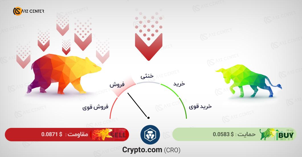 تحلیل تصویری تکنیکال قیمت کریپتو کوین 13 ژانویه (24 دی) اختصاصی ارز سنتر
