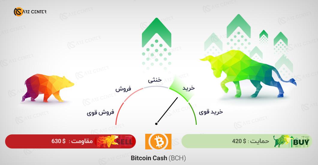 تحلیل تصویری تکنیکال قیمت بیت کوین کش 19 ژانویه (30 دی) اختصاصی ارز سنتر